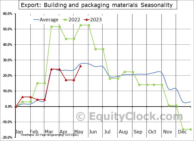 Export: Building and packaging materials Seasonal Chart