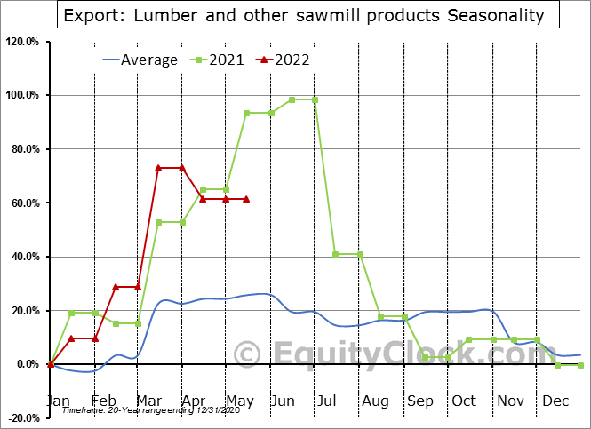 Export: Lumber and other sawmill products Seasonal Chart