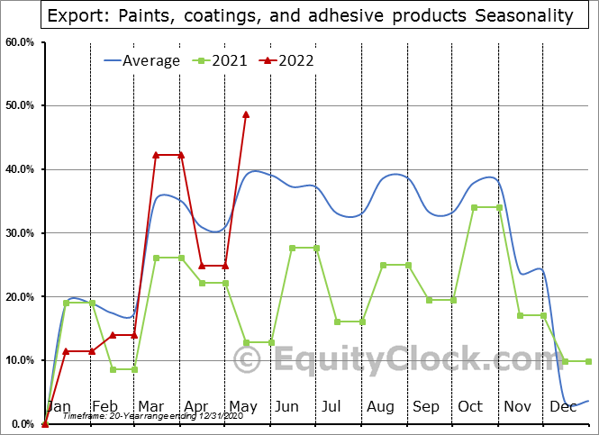 Export: Paints, coatings, and adhesive products Seasonal Chart
