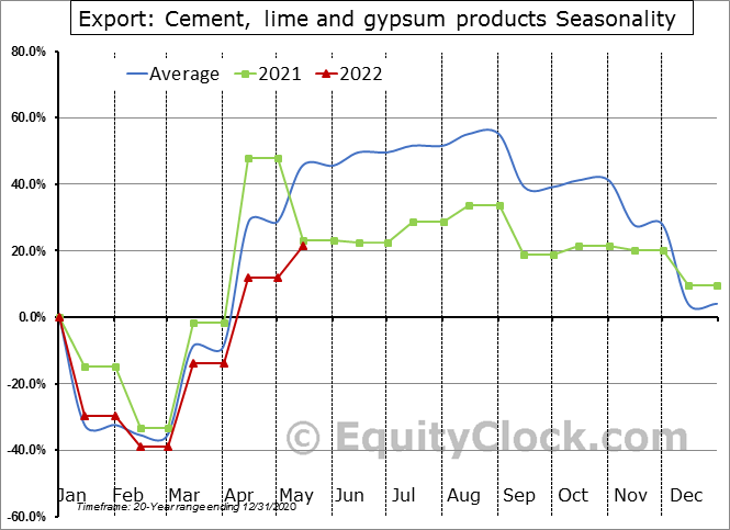 Export: Cement, lime and gypsum products Seasonal Chart