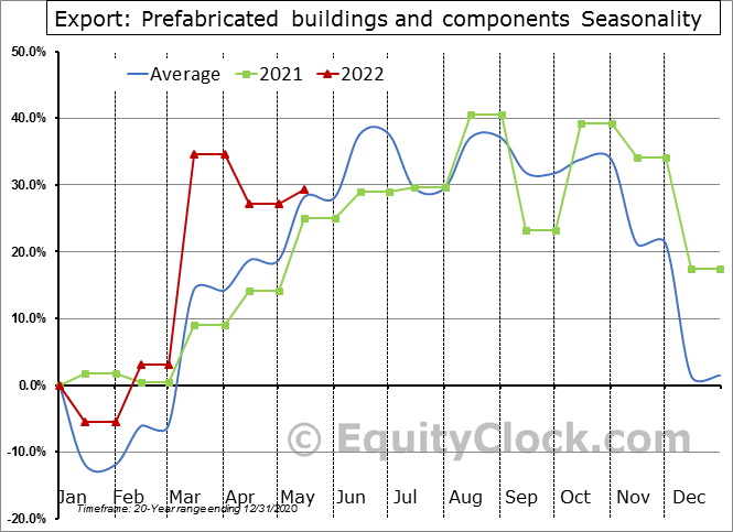 Export: Prefabricated buildings and components Seasonal Chart