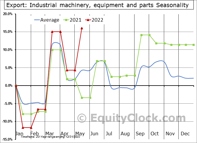 Export: Industrial machinery, equipment and parts Seasonal Chart