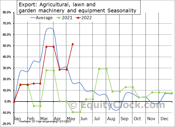 Export: Agricultural, lawn and garden machinery and equipment Seasonal Chart
