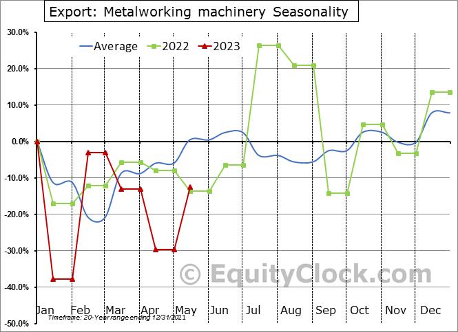 Export: Metalworking machinery Seasonal Chart