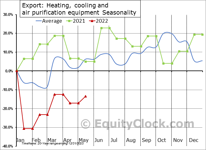 Export: Heating, cooling and air purification equipment Seasonal Chart