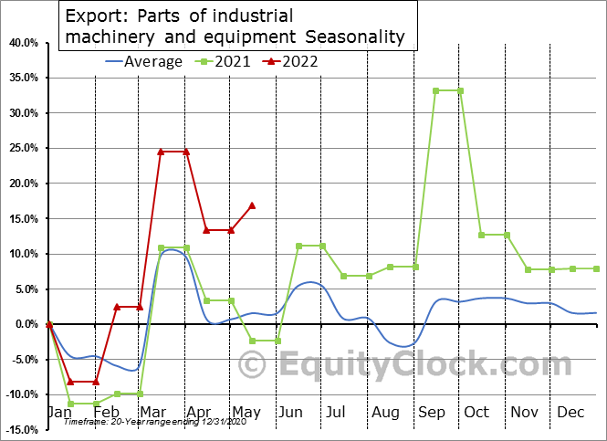 Export: Parts of industrial machinery and equipment Seasonal Chart