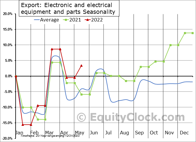 Export: Electronic and electrical equipment and parts Seasonal Chart