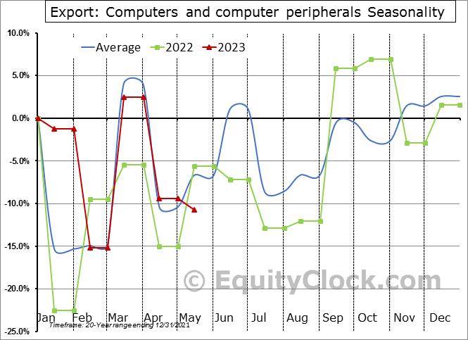 Export: Computers and computer peripherals Seasonal Chart