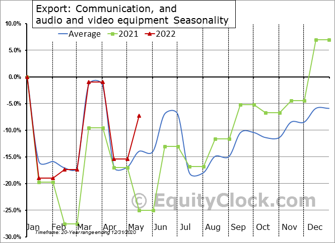Export: Communication, and audio and video equipment Seasonal Chart