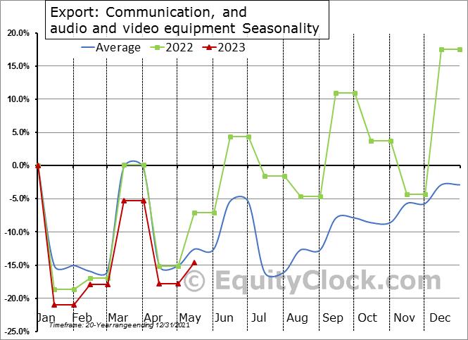 Export: Communication, and audio and video equipment Seasonal Chart