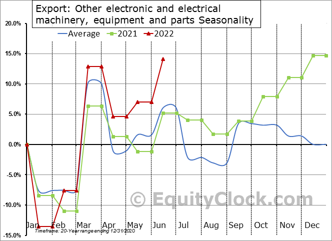 Export: Other electronic and electrical machinery, equipment and parts Seasonal Chart