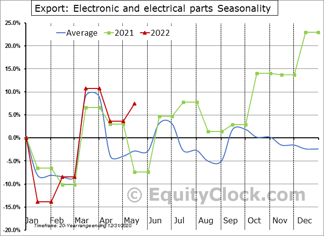 Export: Electronic and electrical parts Seasonal Chart