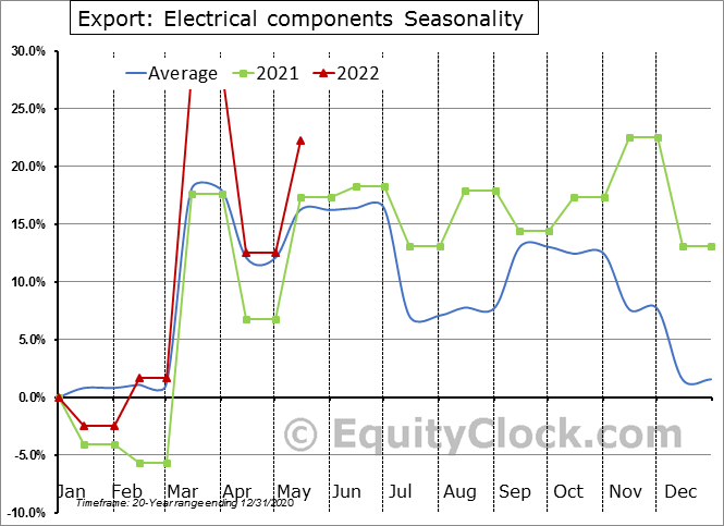 Export: Electrical components Seasonal Chart