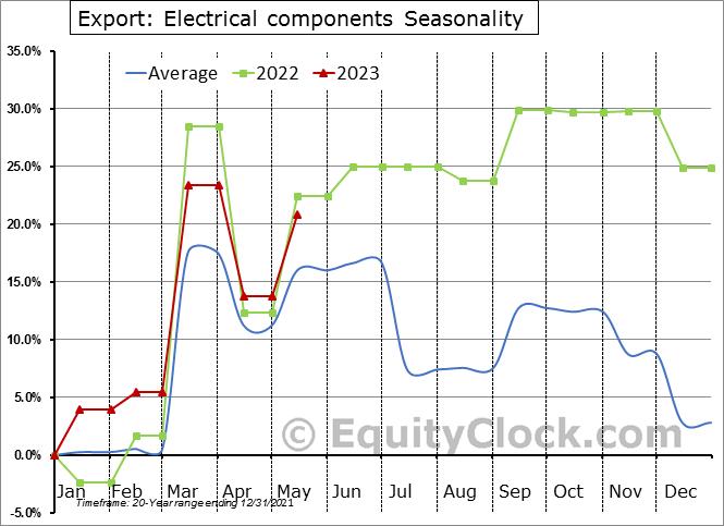 Export: Electrical components Seasonal Chart
