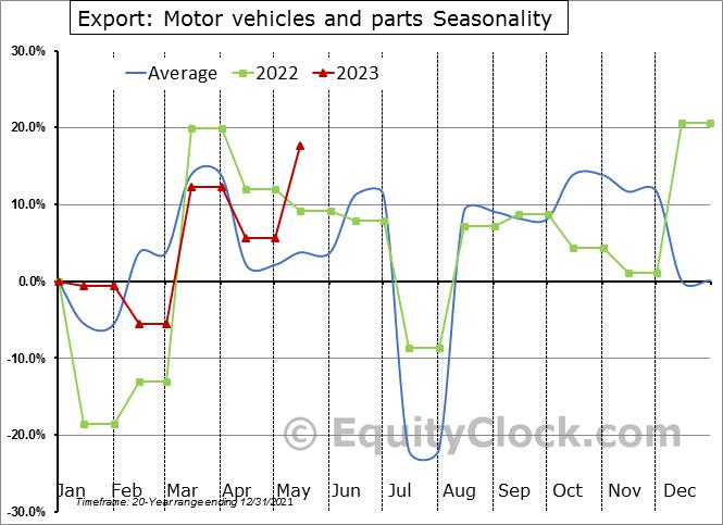 Export: Motor vehicles and parts Seasonal Chart