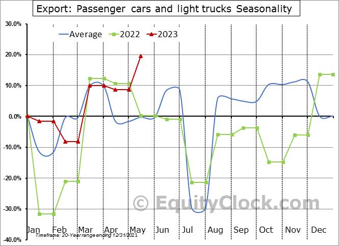 Export: Passenger cars and light trucks Seasonal Chart