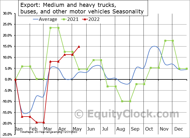Export: Medium and heavy trucks, buses, and other motor vehicles Seasonal Chart