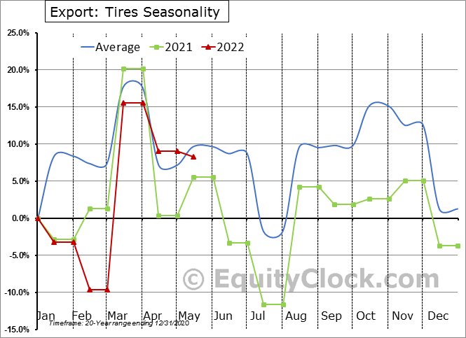 Export: Tires Seasonal Chart