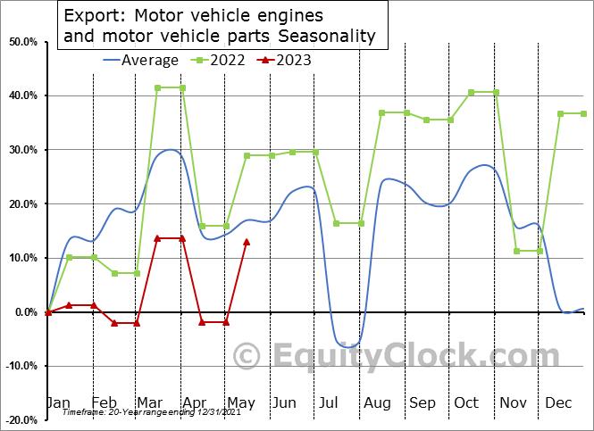 Export: Motor vehicle engines and motor vehicle parts Seasonal Chart