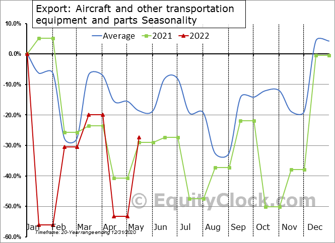 Export: Aircraft and other transportation equipment and parts Seasonal Chart