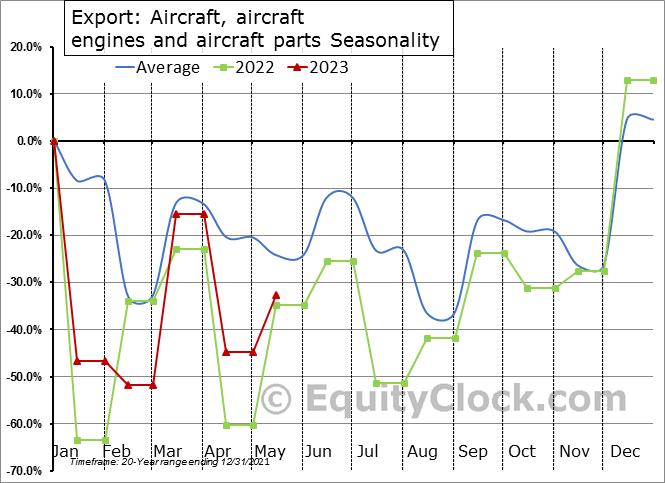 Export: Aircraft, aircraft engines and aircraft parts Seasonal Chart