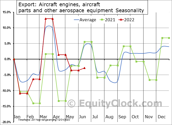 Export: Aircraft engines, aircraft parts and other aerospace equipment Seasonal Chart