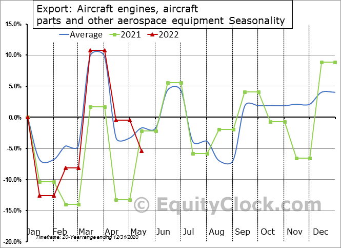 Export: Aircraft engines, aircraft parts and other aerospace equipment Seasonal Chart