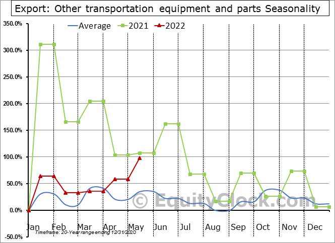 Export: Other transportation equipment and parts Seasonal Chart