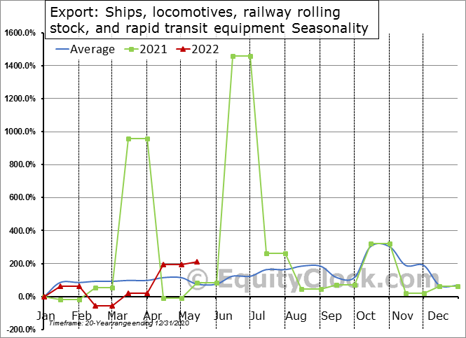 Export: Ships, locomotives, railway rolling stock, and rapid transit equipment Seasonal Chart