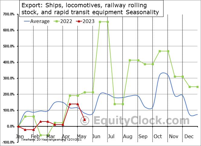Export: Ships, locomotives, railway rolling stock, and rapid transit equipment Seasonal Chart