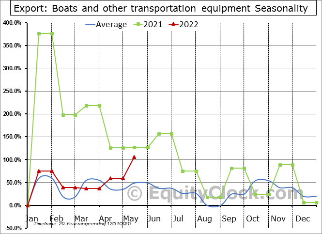 Export: Boats and other transportation equipment Seasonal Chart