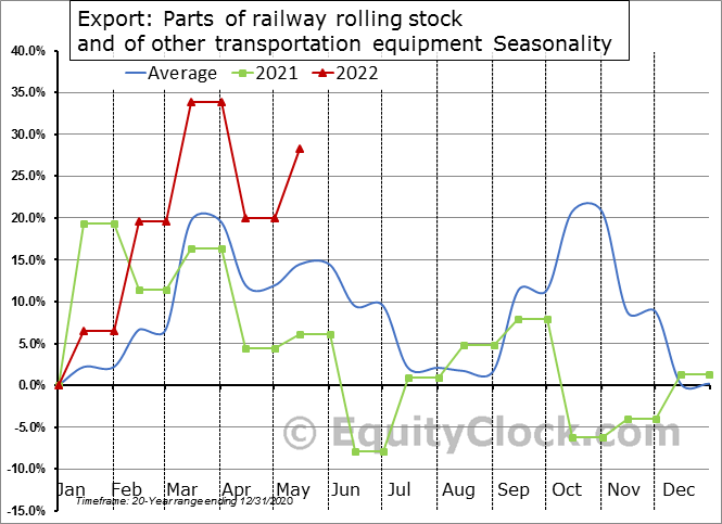 Export: Parts of railway rolling stock and of other transportation equipment Seasonal Chart