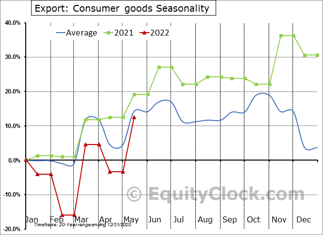 Export: Consumer goods Seasonal Chart
