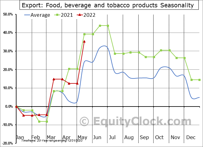 Export: Food, beverage and tobacco products Seasonal Chart