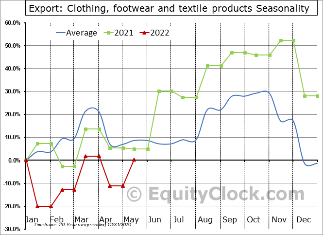 Export: Clothing, footwear and textile products Seasonal Chart