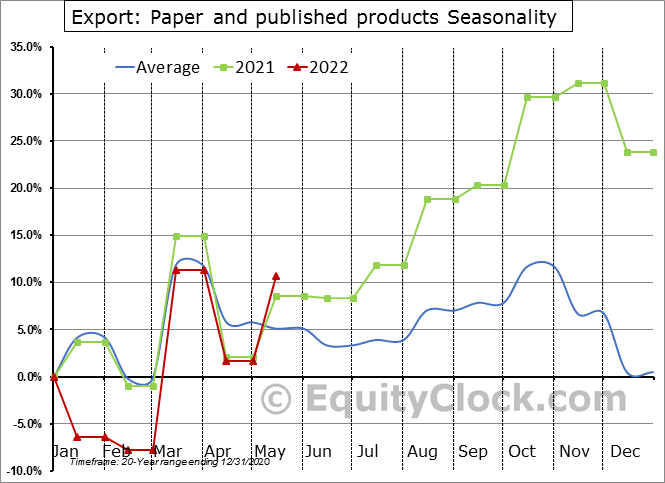 Export: Paper and published products Seasonal Chart