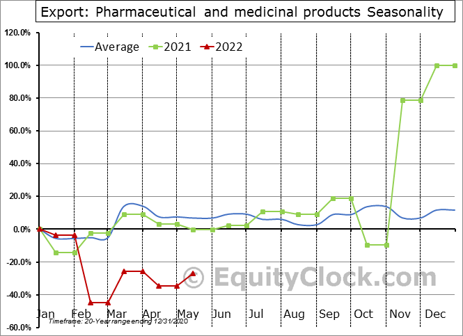 Export: Pharmaceutical and medicinal products Seasonal Chart