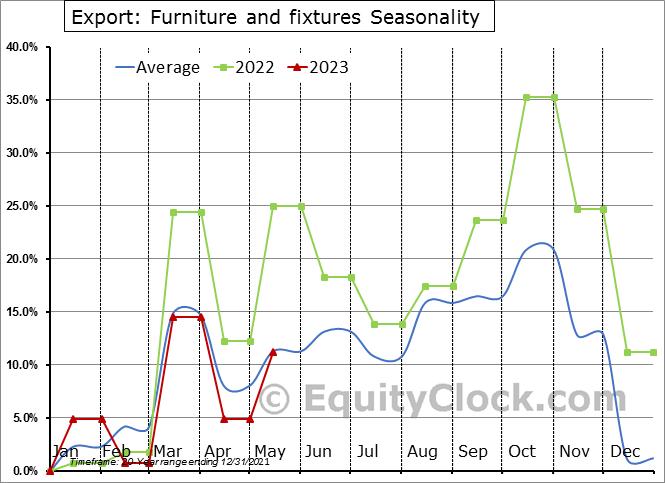 Export: Furniture and fixtures Seasonal Chart