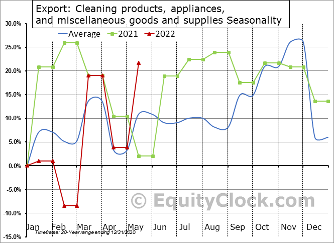 Export: Cleaning products, appliances, and miscellaneous goods and supplies Seasonal Chart
