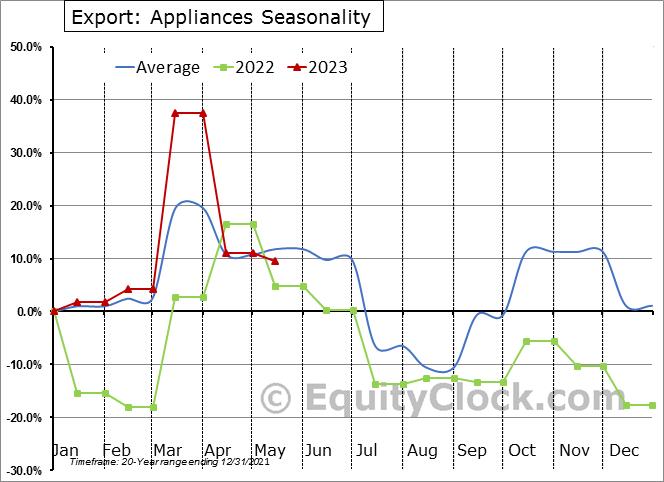 Export: Appliances Seasonal Chart
