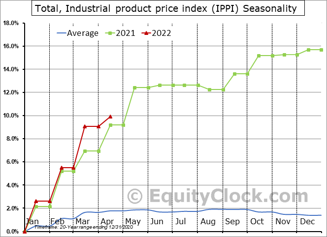 Total, Industrial product price index (IPPI) Seasonal Chart