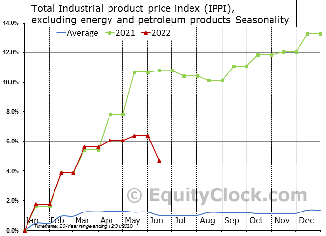 Total Industrial product price index (IPPI), excluding energy and petroleum products Seasonal Chart