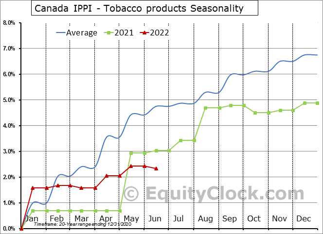 Canada IPPI - Tobacco products [P14] Seasonal Chart