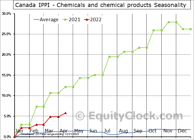 Canada IPPI - Chemicals and chemical products Seasonal Chart