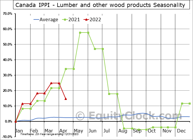 Canada IPPI - Lumber and other wood products Seasonal Chart
