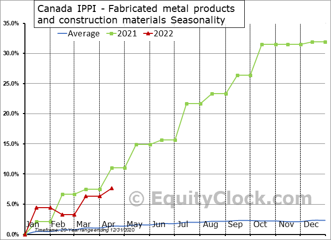Canada IPPI - Fabricated metal products and construction materials Seasonal Chart