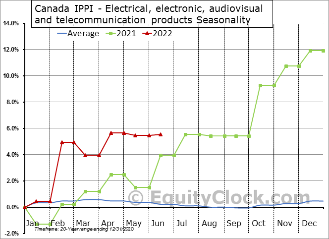 Canada IPPI - Electrical, electronic, audiovisual and telecommunication products Seasonal Chart