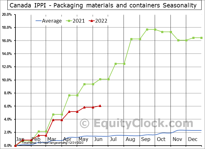 Canada IPPI - Packaging materials and containers Seasonal Chart