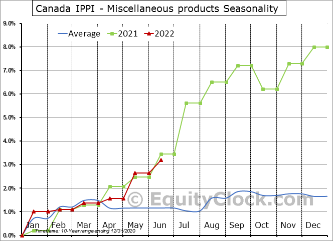 Canada IPPI - Miscellaneous products Seasonal Chart