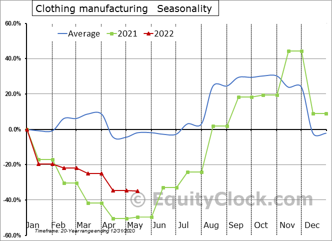 Clothing manufacturing (x 1,000) Seasonal Chart